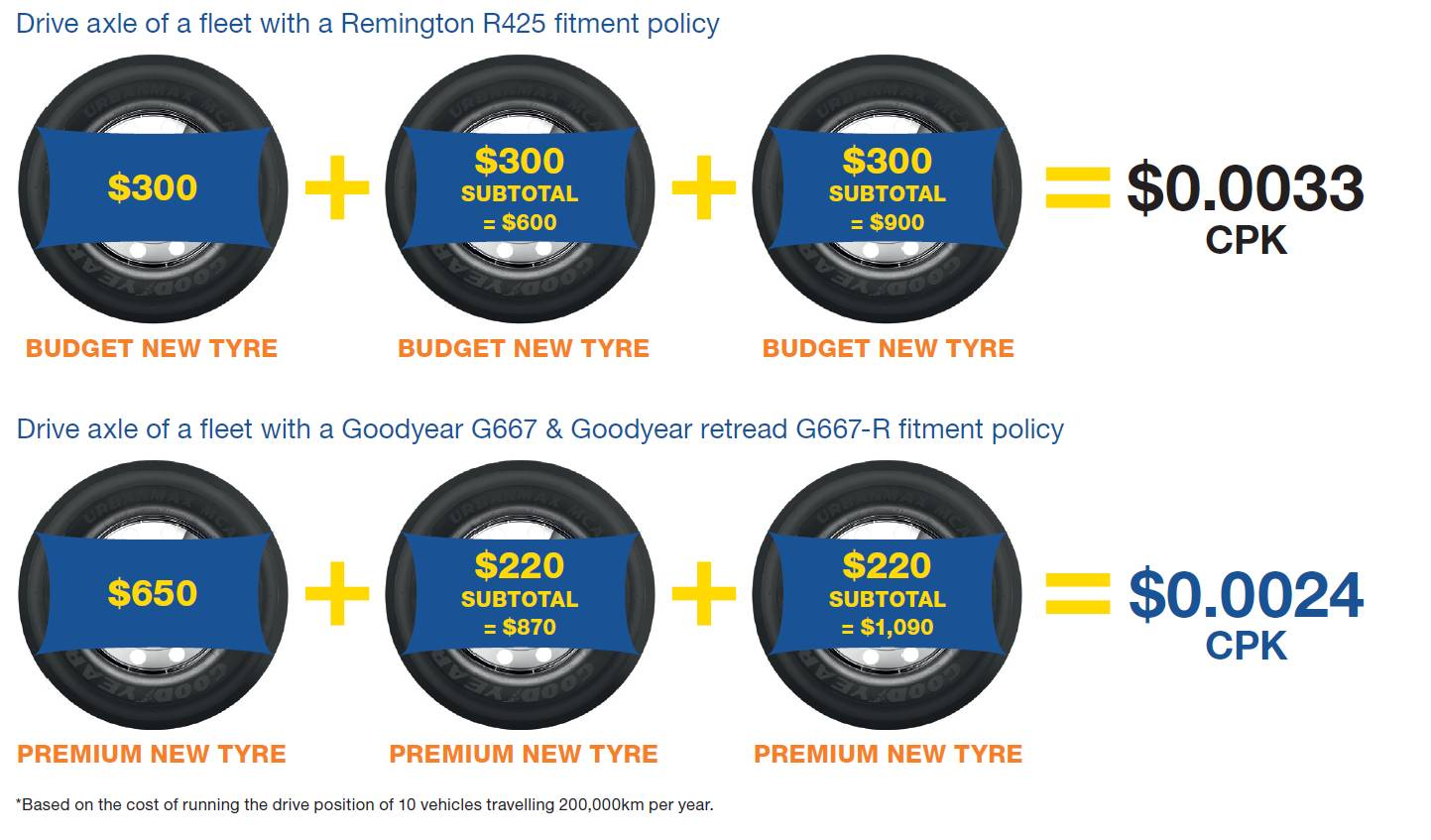 Cost of retread vs new tyres