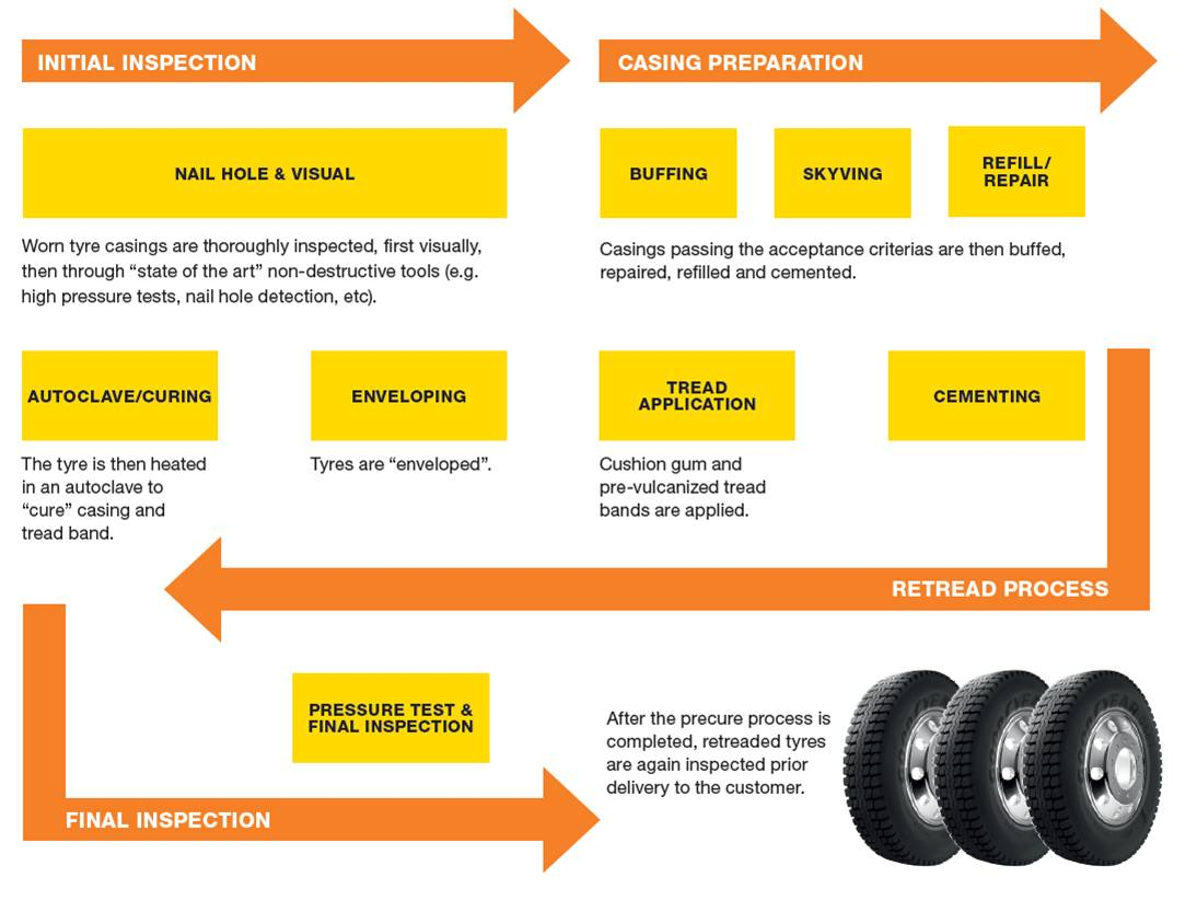 Retread process diagram