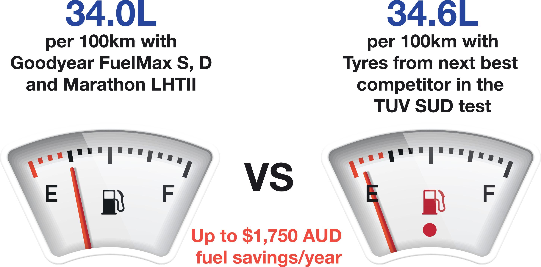 Fuel Gauge showing FuelMax's superior cost per100km